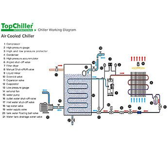 How to Install a Chiller?
