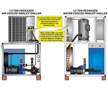 Water Chiller VS Air Chiller