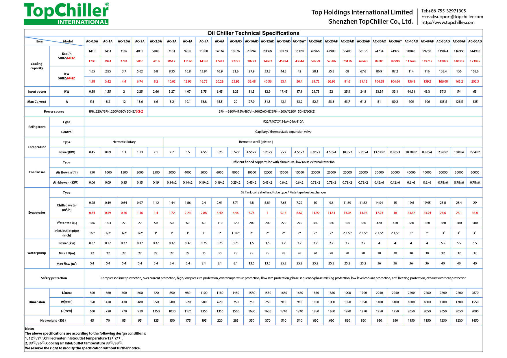 Oil Chiller Technical Specifications