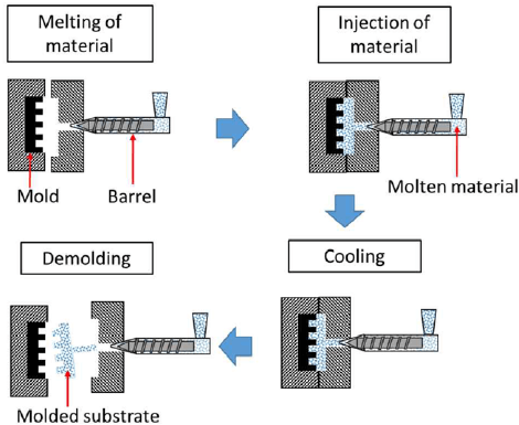Blow Molding cooling