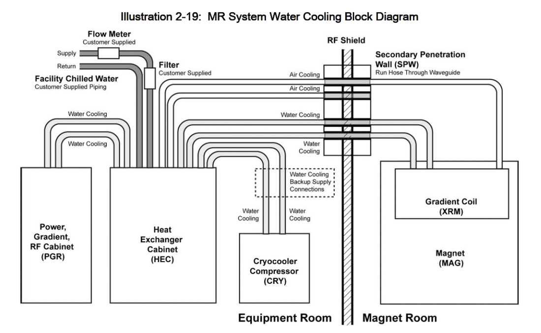 MRI system Water Cooling Diagram