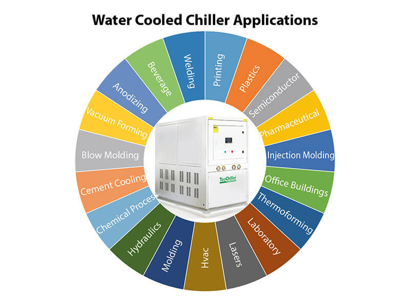 Water cooled chiller applications