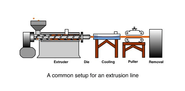 common setup for extrusion line