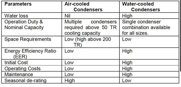 Water Cooled Chiller Advantages