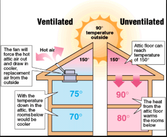 ventilated space