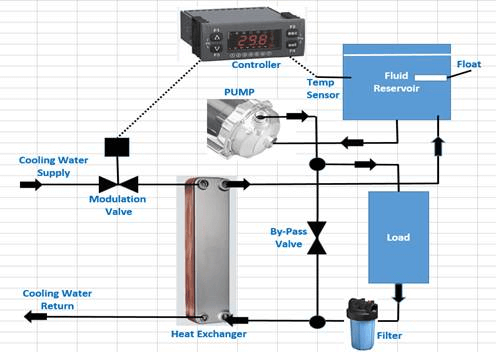 water chiller cooling process