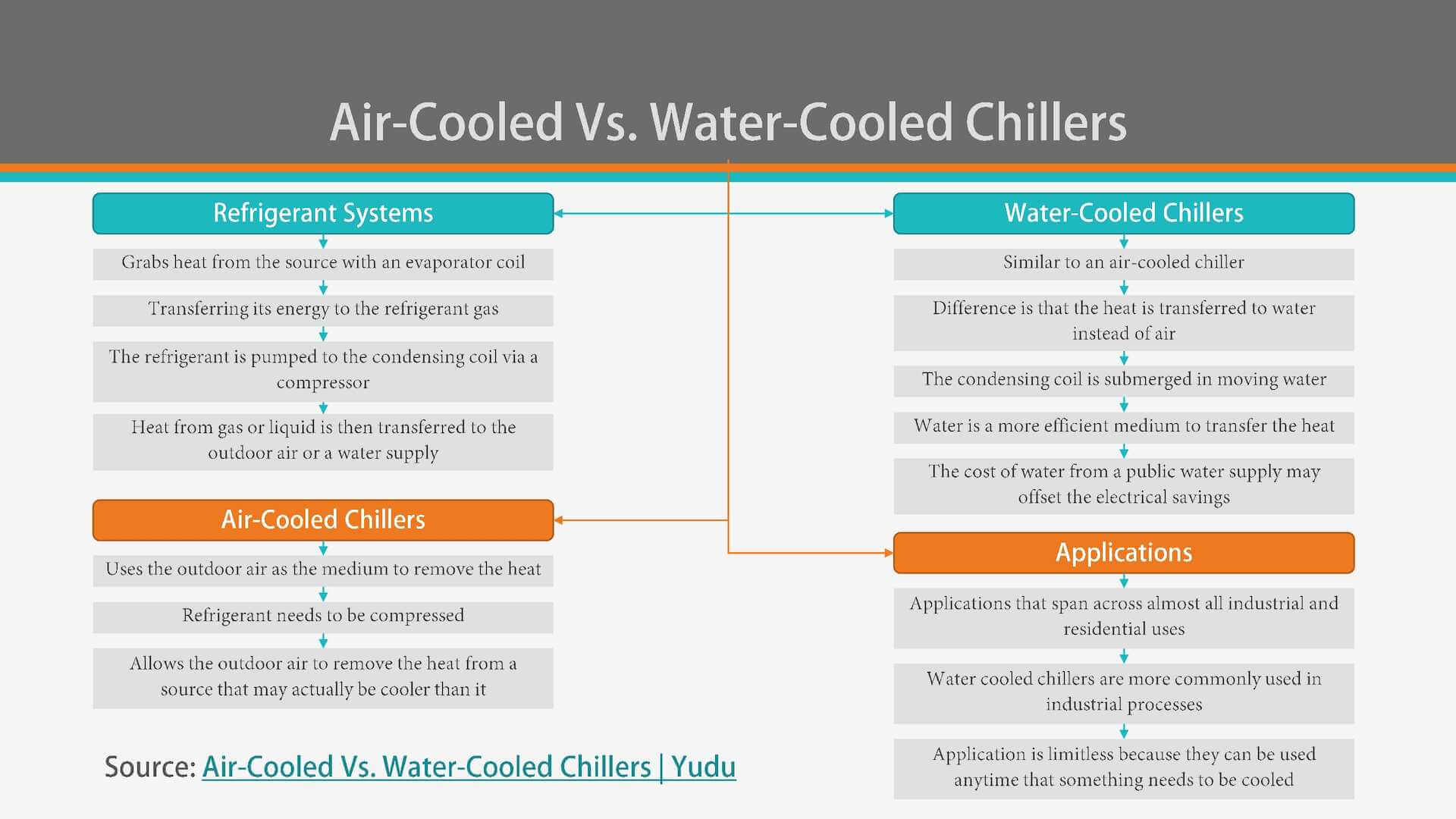 Difference between Air Chiller and Water Chiller