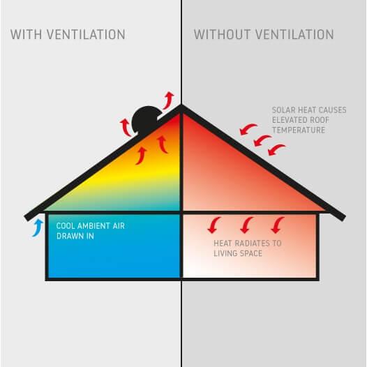 Chiller Ventilation