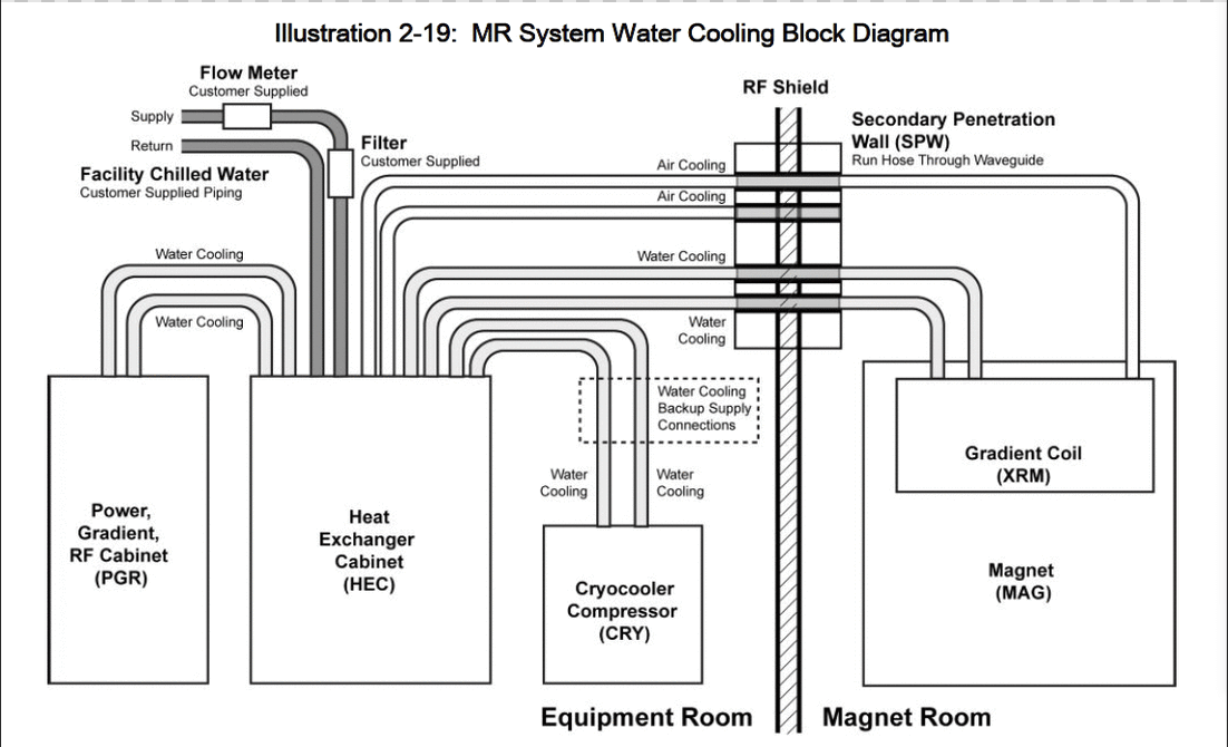 MR water cooling system