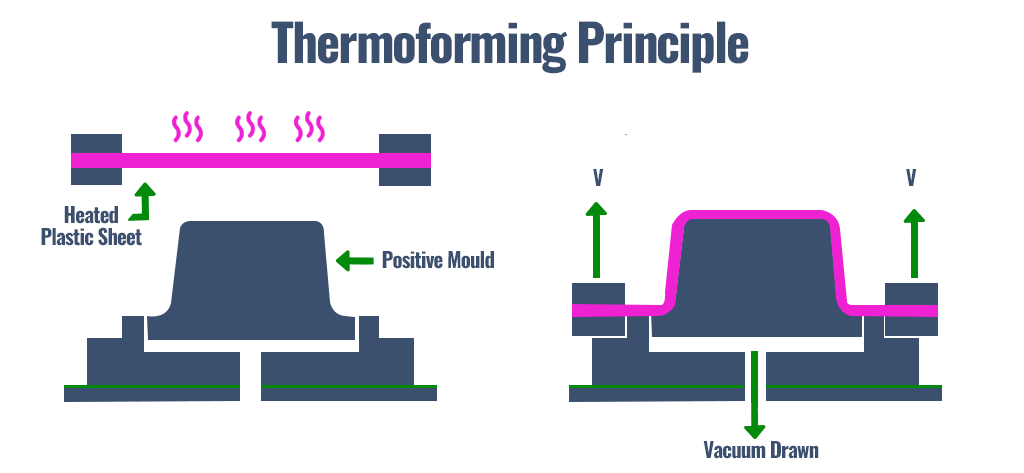 Thermoforming-principle chiller