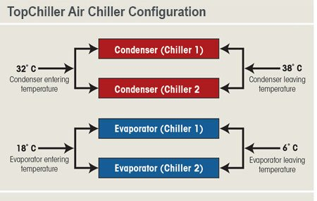 TopChiller Air Chiller Configuration