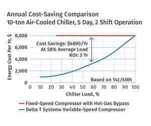 affordability of portable air cooled chiller