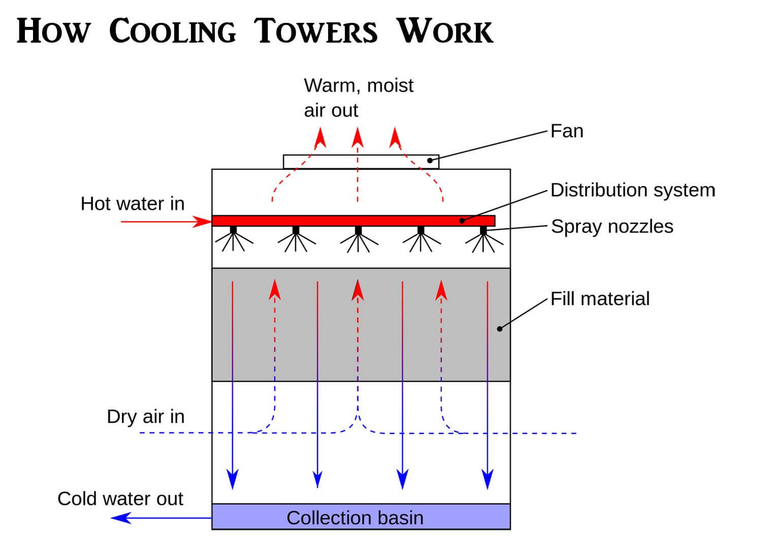 Cooling-Tower-Working-Principle