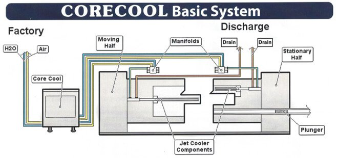 Die Casting cooling diagram