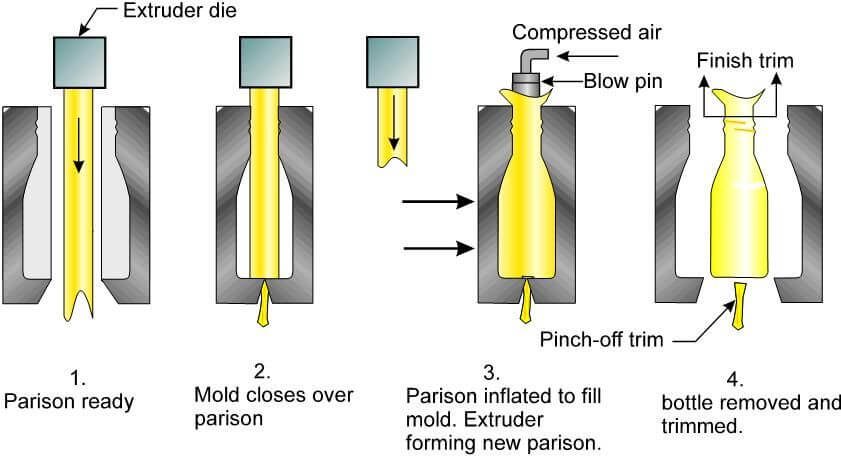 Extrusion-Blow-Molding-process