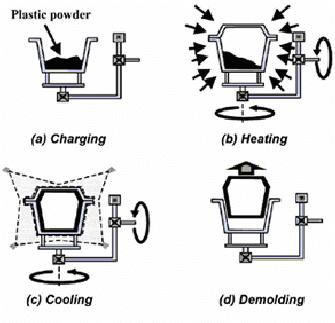 Rotational-Molding-Process