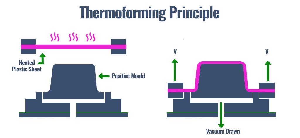 Thermoforming principle