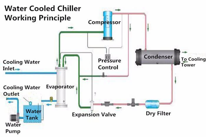 Water Cooled Chiller Working Principle