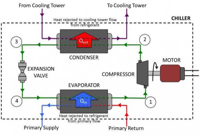 Water chiller refrigerant cycle system