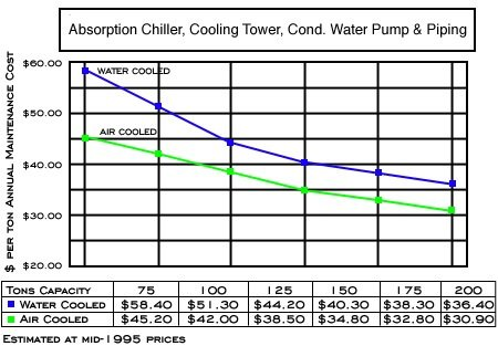 air chiller vs water chiller on cost