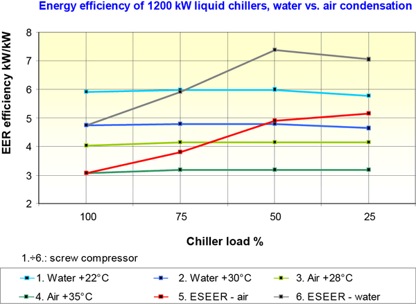 air chiller vs water chiller on performance