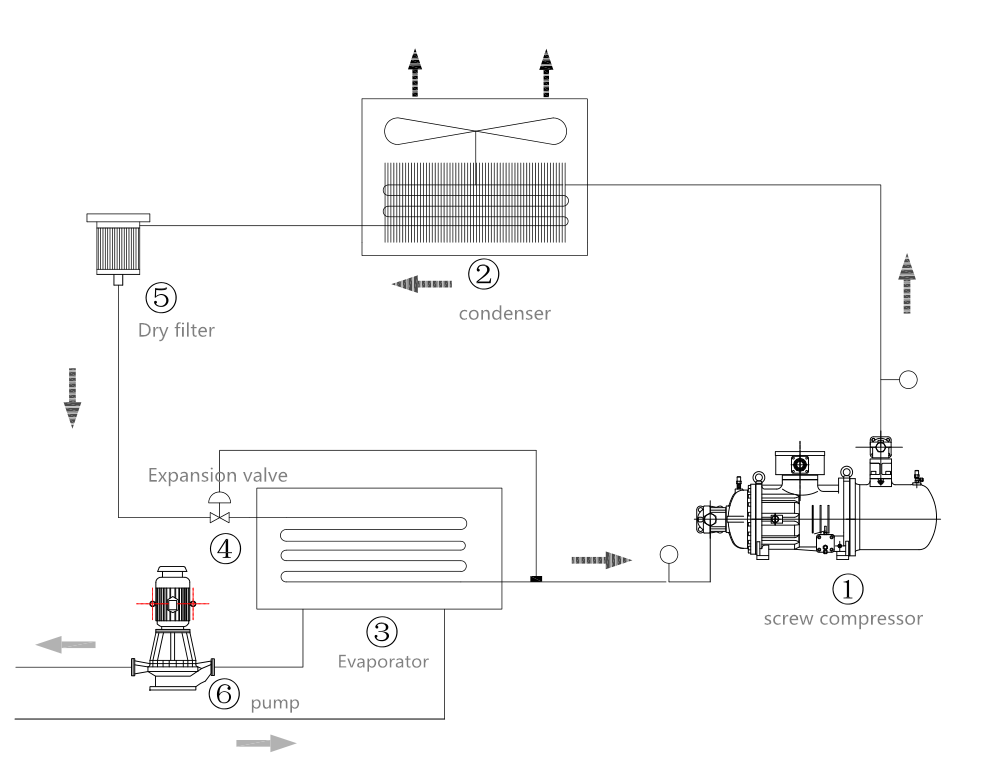 air cooled screw chiller working principle