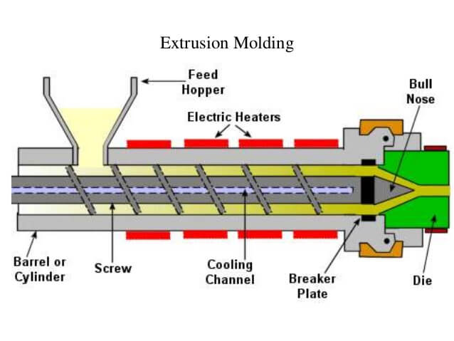 extrusion-molding