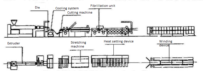 industrial chiller for cooling plastic extrusion line