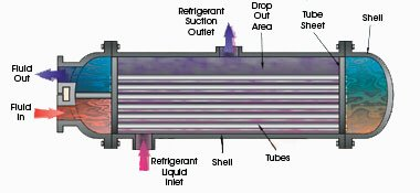 shell-and-tube-evaporator-for-water-cooled-screw-chiller