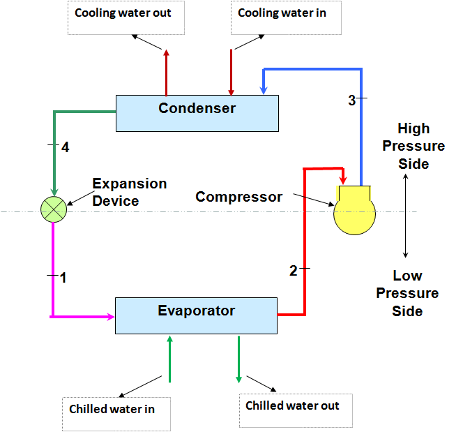 water chiller working diagram