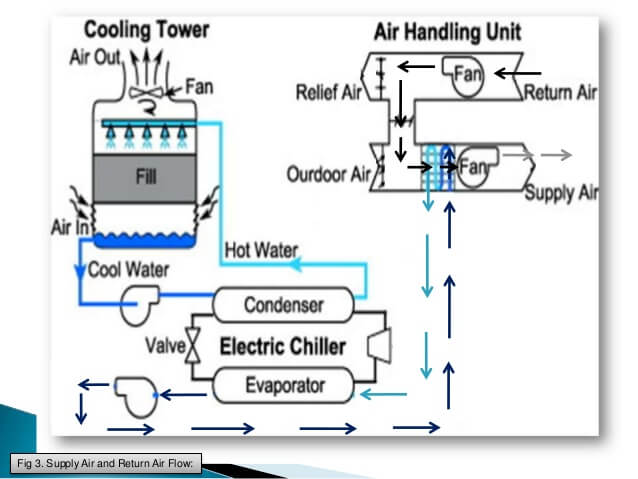 water cooled screw chiller for air conditioning