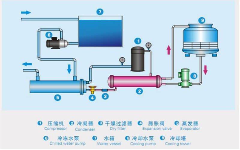 Industrial water chiller working principle