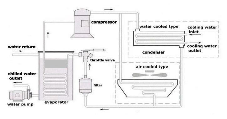 difference between industrial air chiller and water chiller
