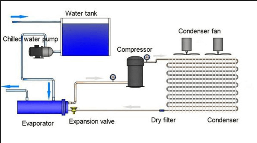 Industrial-air-chiller-working-principle
