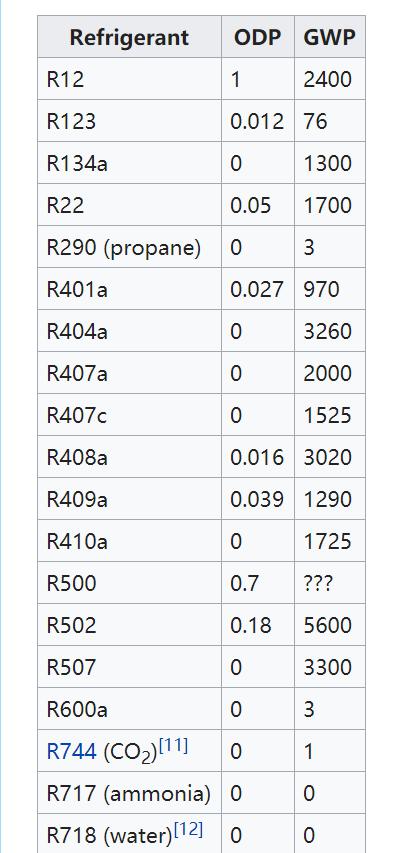 Types of Refrigerant