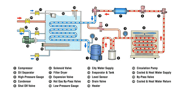 process chiller working diagram