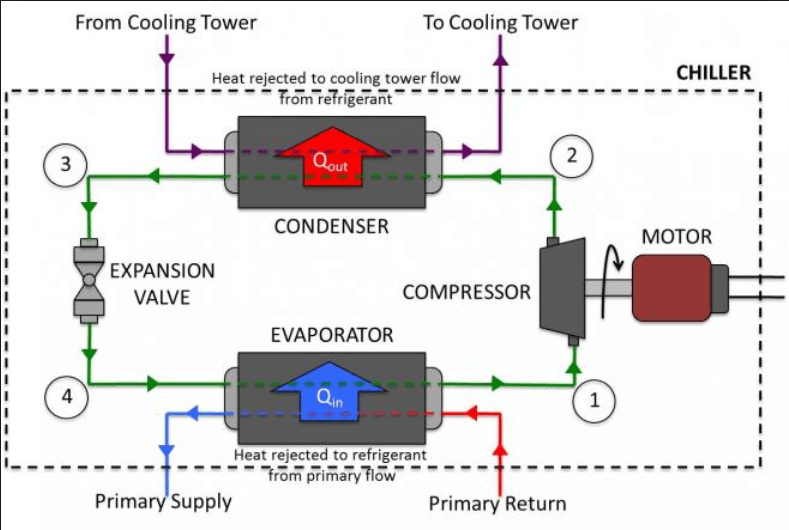 water cooled process chiller working principle