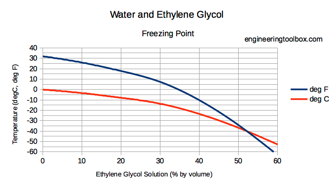 water_ethylene_glycol_freezing_points