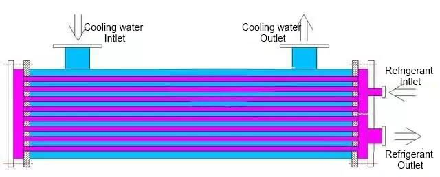 Flooded Chiller Evaporator