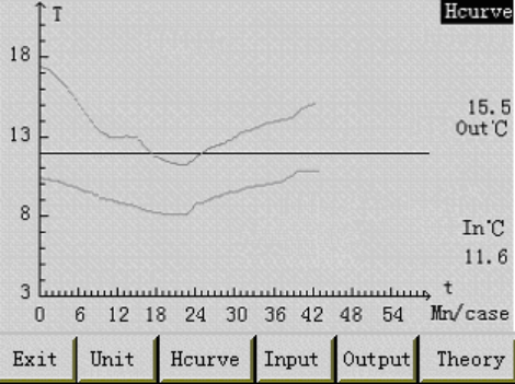 Hour curve interface