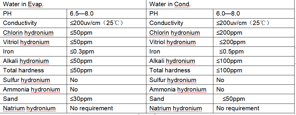 The water quality standard