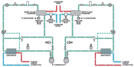 Central Chiller Flow Schematic