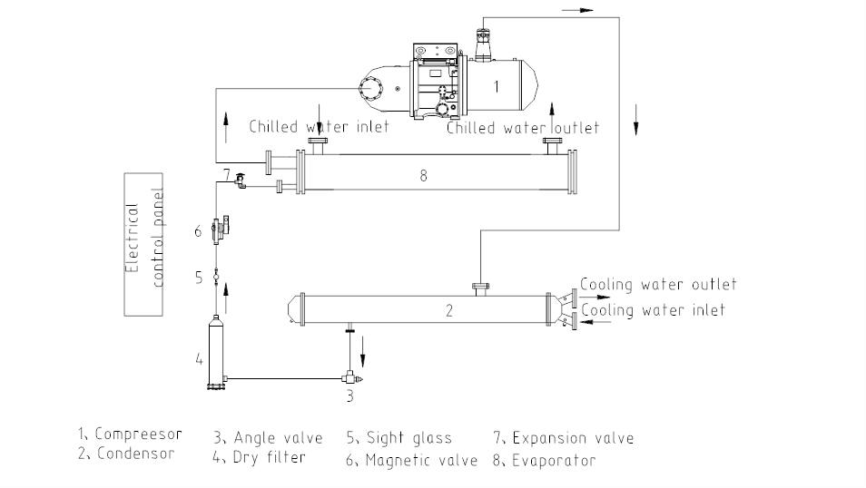 water cooled screw chiller working principle