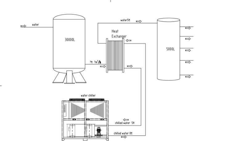Fermentation chiller system
